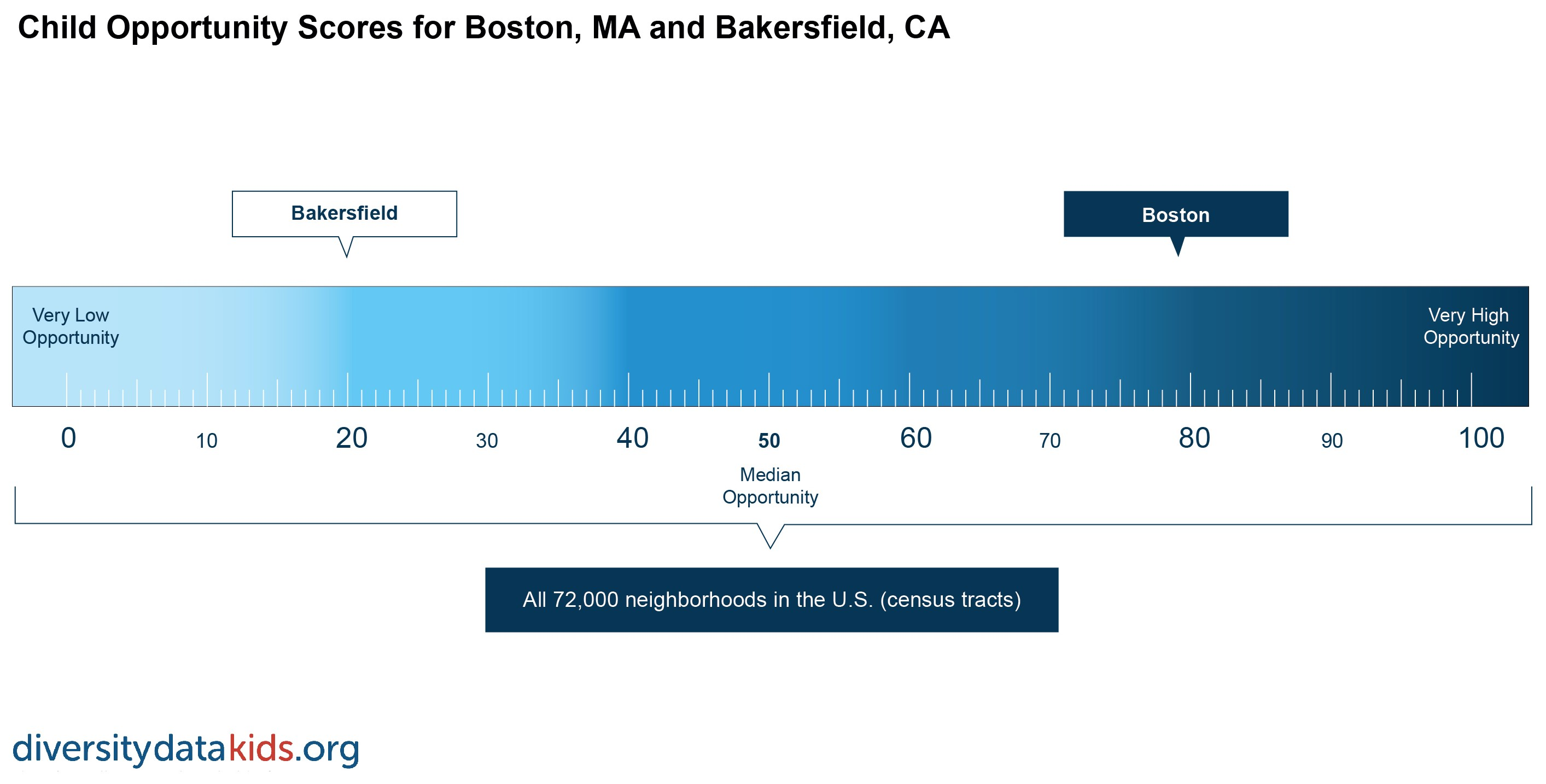 ruler showing child opportunity in Boston and Bakersfield