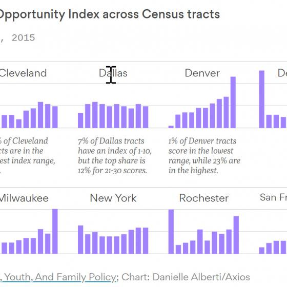 graphic showing neighborhood opportunity levels for select metros