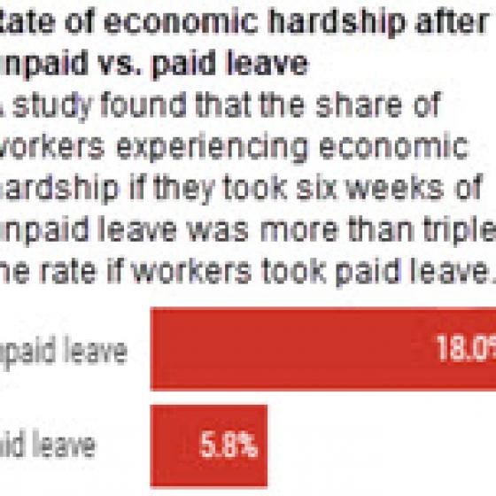 Rate of economic hardship after unpaid versus paid leave