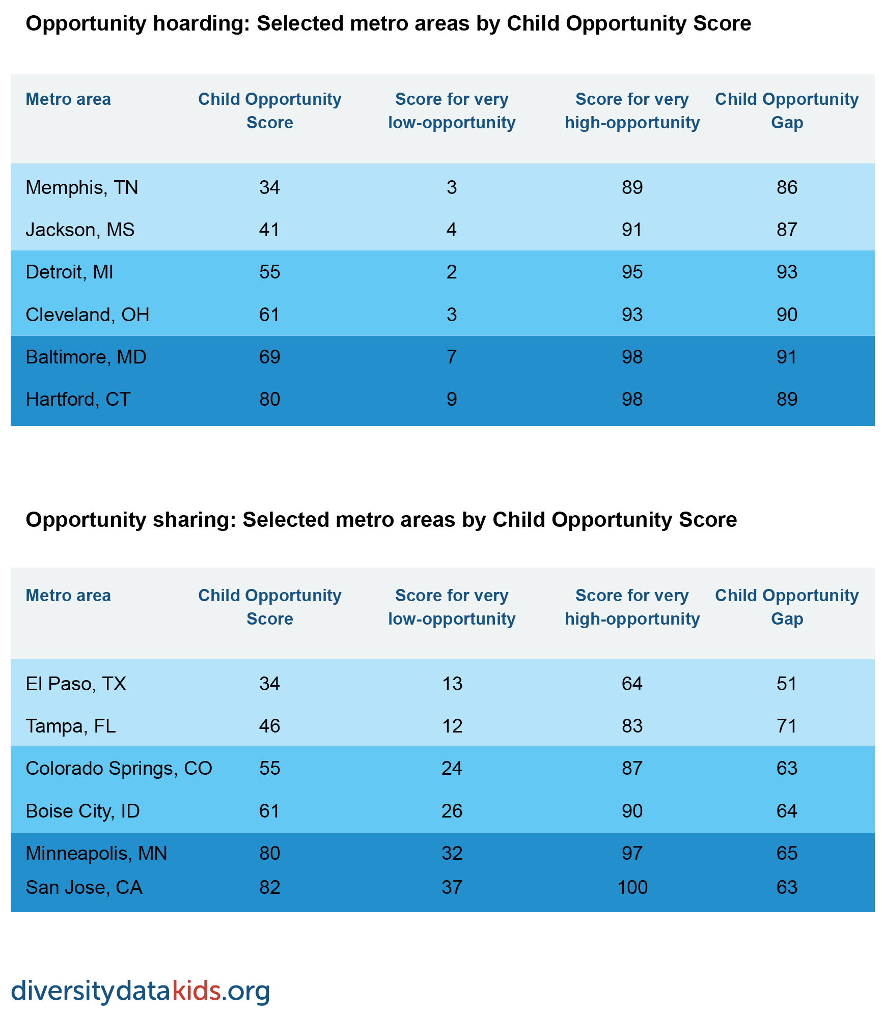 Table showing opportunity hoarding and sharing metros